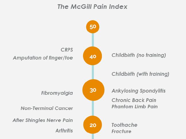 McGill Pain Index